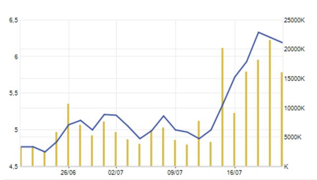 Cổ phiếu HAG có diễn biến tốt cả về giá và lượng trong hơn 1 tuần qua