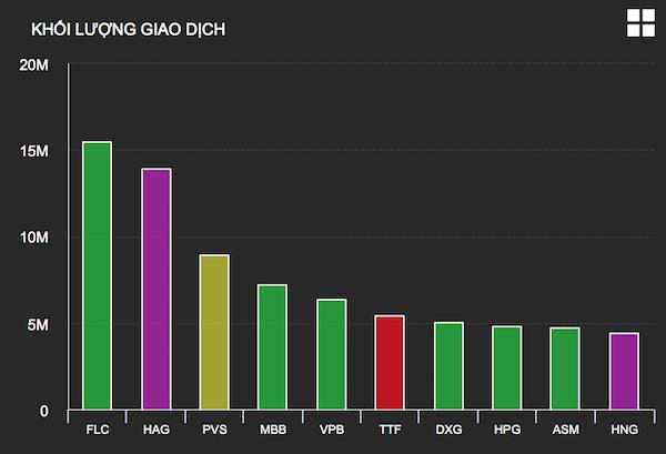 Thanh khoản đột phá, VN-Index tăng điểm cuối tuần