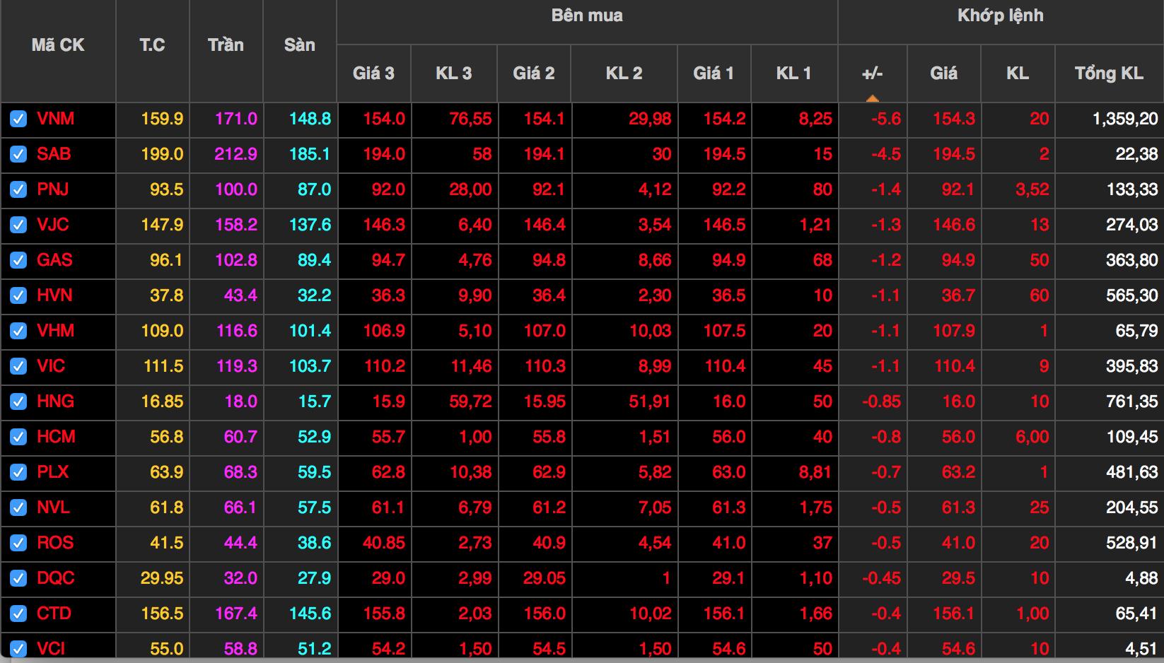 Cổ phiếu rớt giá đồng loạt, VN-Index mất gần 5 điểm