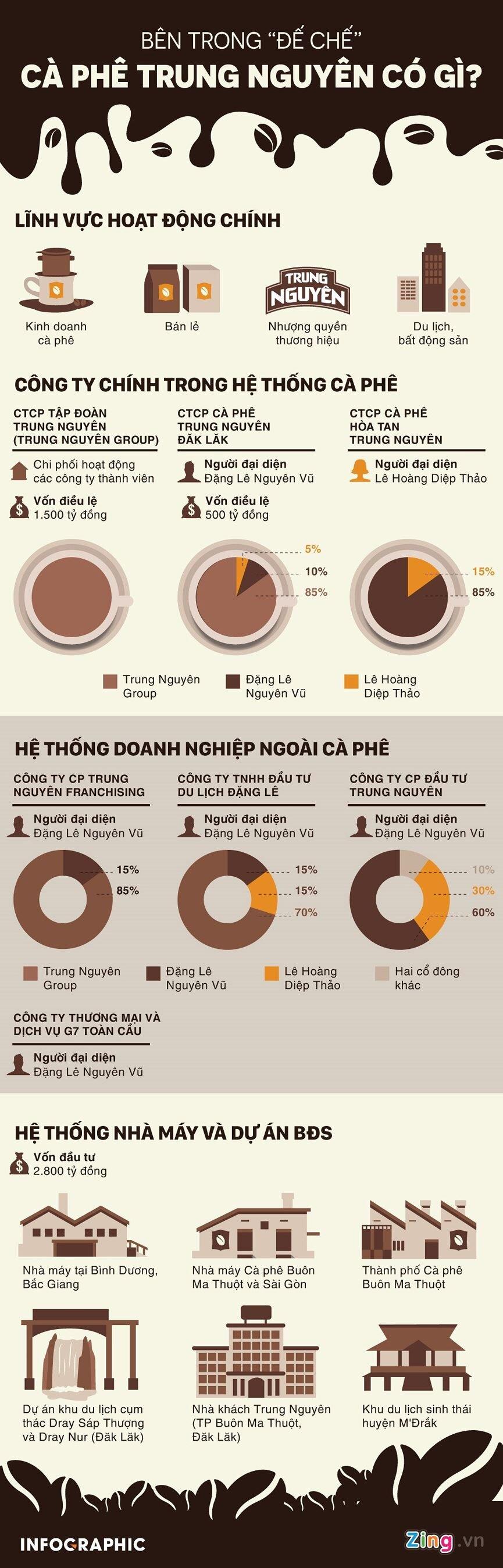 [Infographics] Bên trong 'đế chế' Trung Nguyên có gì?