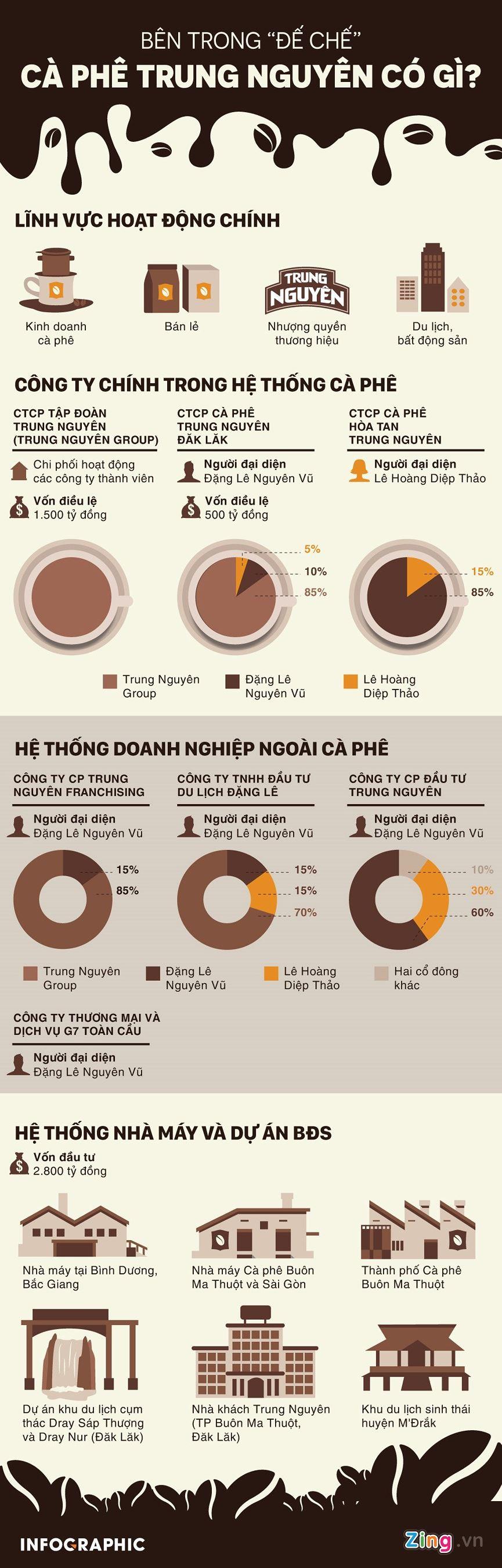 [Infographics] Bên trong 'đế chế' Trung Nguyên có gì? - ảnh 1