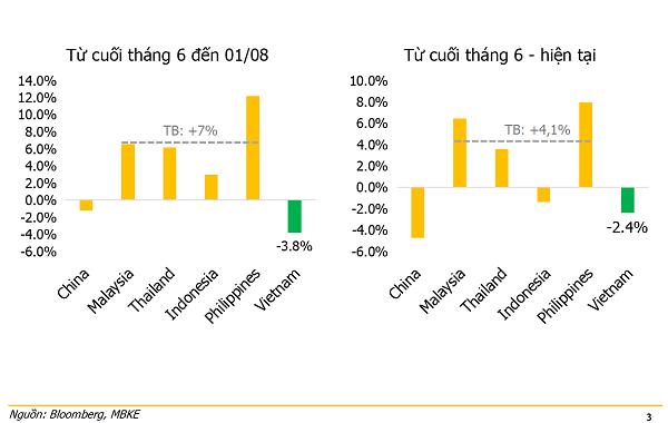 Thị trường chứng khoán Việt Nam đã rẻ hơn khu vực?