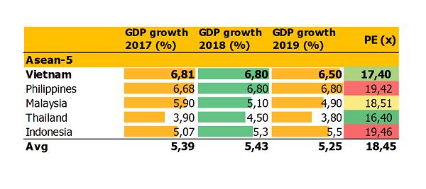 Với tăng trưởng GDP hiện nay, Việt Nam cũng được đánh giá tích cực hơn so với các thị trường có P/E cao hoặc thấp - xét tương quan GDP cũng của các quốc gia