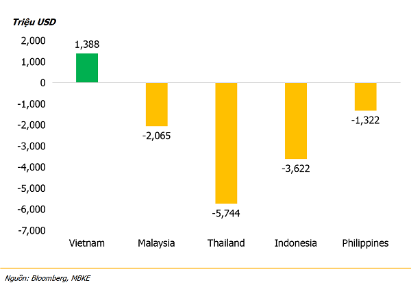 Việt Nam là quốc gia duy nhất duy trì được giá trị mua ròng của các nhà đầu tư nước ngoài từ đầu năm đến nay