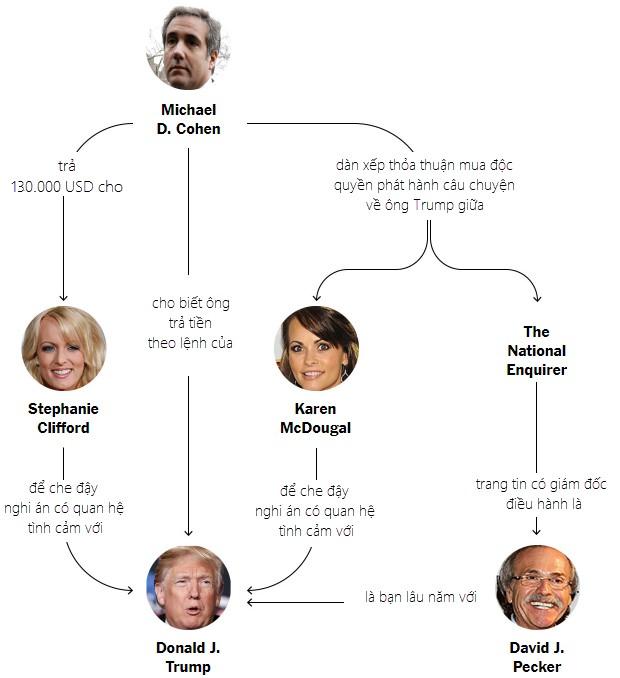 Đồ họa mô phỏng quy trình ông Cohen chi tiền cho 2 phụ nữ được cho là có quan hệ tình ái với Tổng thống Trump (Đồ họa: New York Times)