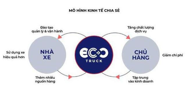 """EcoTruck xây dựng """"chợ"""" công nghệ kết nối các đối tác, mang đến lợi ích cho tất cả các bên tham gia."""