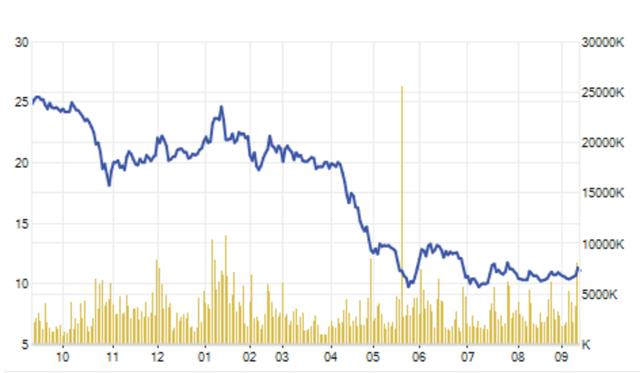 Giá cổ phiếu HSG đã giảm xuống vùng thấp nhất năm
