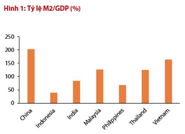 Tỷ lệ cung tiền/GDP của Việt Nam đang đứng thứ 2 trong khu vực, chỉ sau Trung Quốc