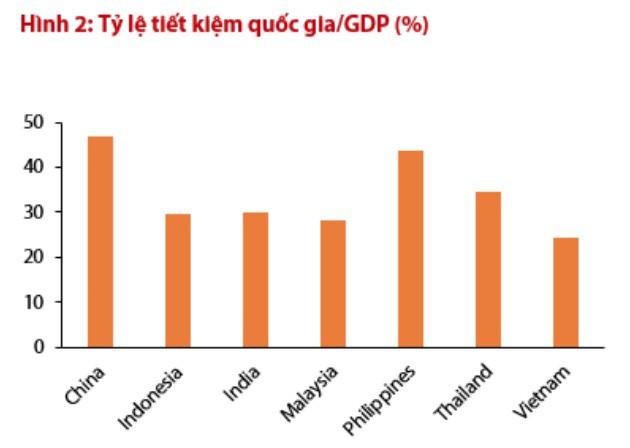 Việt Nam có tỷ lệ tiết kiệm quốc gia/GDP vào hàng thấp nhất trong khu vực