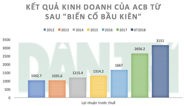 ACB tăng lãi liên tục kể từ sau khi ông Trần Hùng Huy lên lãnh đạo (Nguồn: BCTC ACB sau kiểm toán - đơn vị: Tỷ đồng)