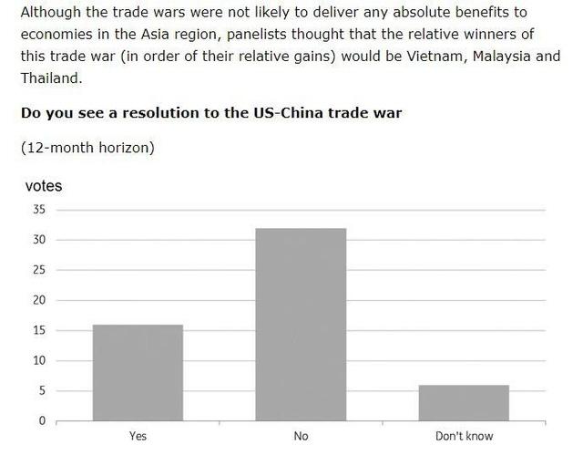 Đa số chuyên gia nghĩ rằng sẽ không có giải pháp thỏa hiệp cho chiến tranh thương mại Mỹ - Trung (nguồn: FB ông Nguyễn Duy Hưng)