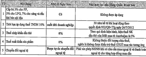 Bảng so sánh các bất lợi của BSR so với các cơ chế chính sách ưu đãi đang áp dụng cho Nghi Sơn.