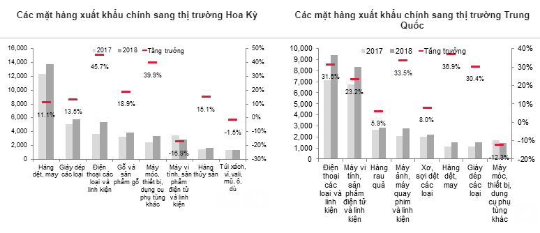 Độ mở kinh tế lớn nhất thế giới, Việt Nam nên củng cố nội lực để tăng trưởng bền vững