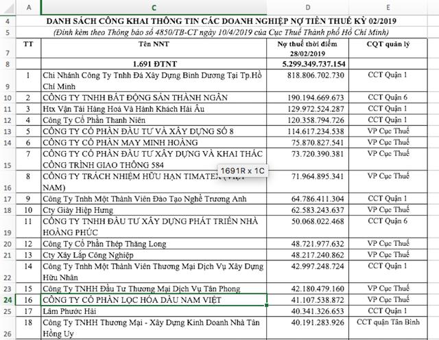 Công ty Diệp Bạch Dương tiếp tục có tên trong danh sách đen ngành thuế - 1