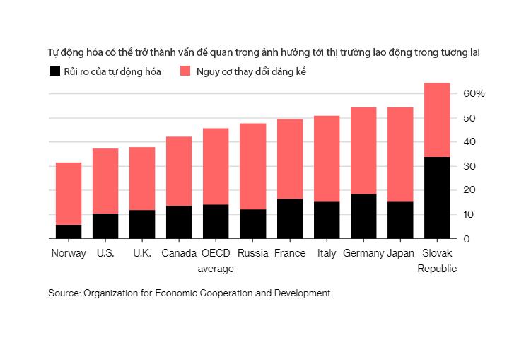 Một nửa số việc làm trên thế giới sẽ bị xóa sổ bởi tự động hóa trong vòng 20 năm tới