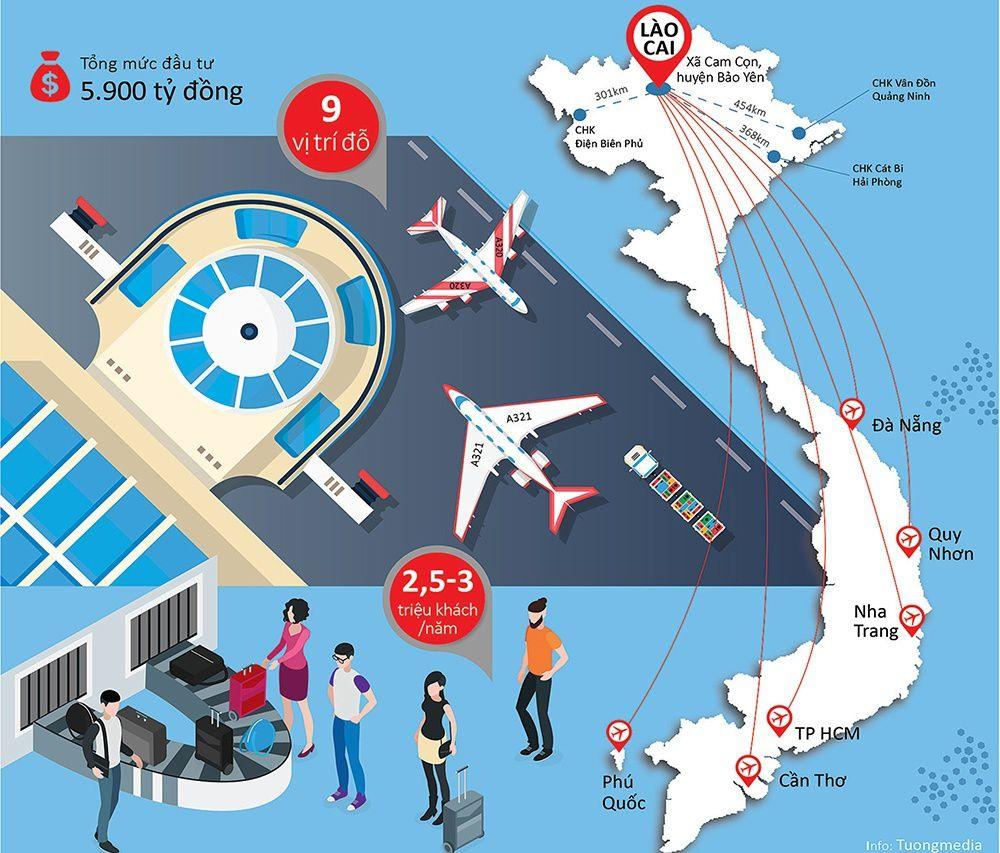 5.900 tỷ đồng đầu tư cảng hàng không Sa Pa lấy ở đâu?