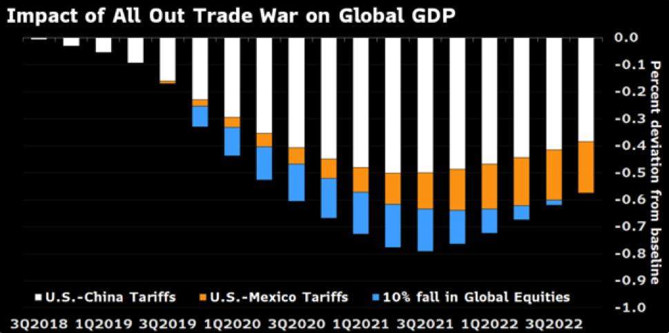 Những vấn đề kinh tế sẽ được xem xét tại hội nghị thượng đỉnh G20 vào tuần tới
