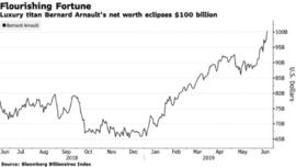 Thế giới hiện có ba tỉ phú sở hữu hơn 100 tỷ đô la