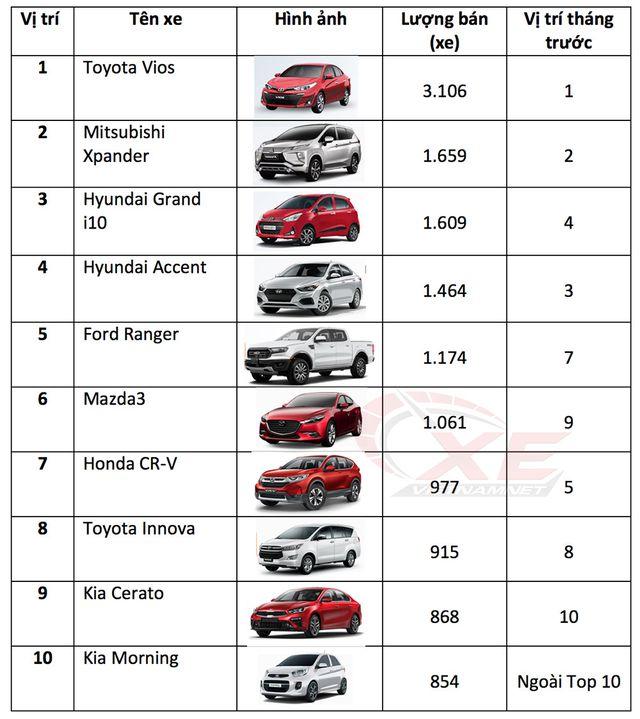 Ô tô nhỏ dưới 600 triệu đồng thống lĩnh thị trường Việt - 1