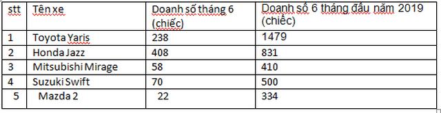 Xe hatchback hạng B giảm giá mạnh cạnh tranh với xe hạng A - 3