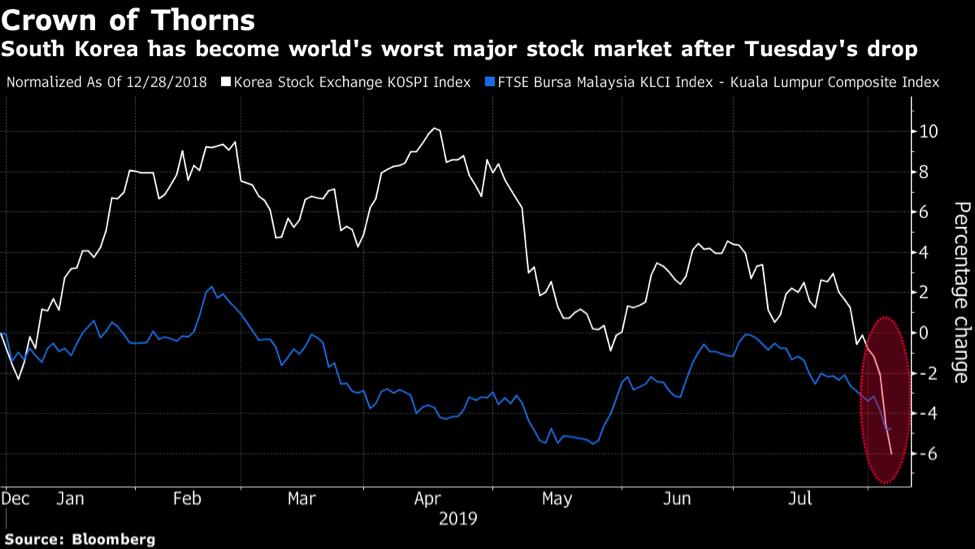 Hàn Quốc trở thành thị trường chứng khoán tệ thế giới năm 2019
