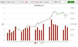 """Vốn hoá gần 1 triệu tỷ đồng, """"bùng nổ"""" giao dịch trên UPCoM"""