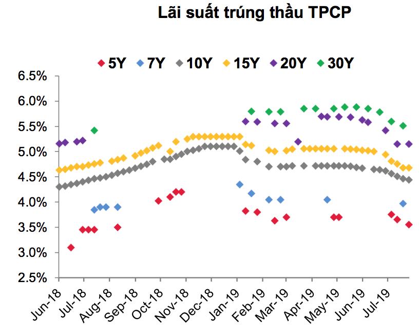 Lợi tức trái phiếu Chính phủ tiếp tục giảm mạnh