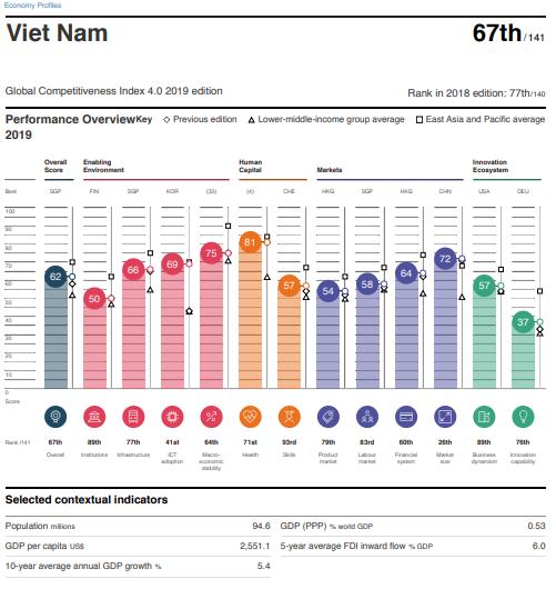 Năng lực cạnh tranh Việt Nam tăng 10 bậc, vẫn