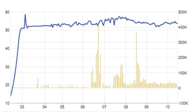 """Sốc: Doanh nghiệp BOT """"miệt mài"""" báo lỗ, cổ phiếu vẫn tăng 386% - 2"""