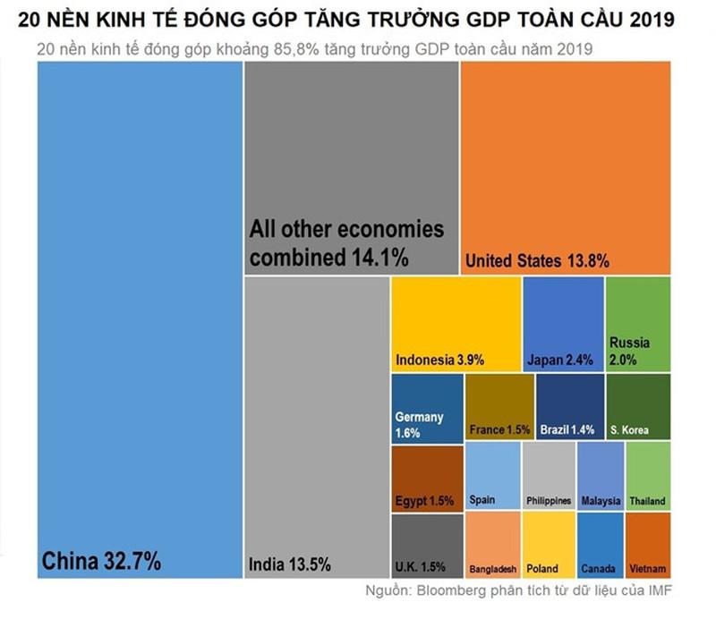 Việt Nam lọt top 20 nền kinh tế giúp tăng trưởng GDP toàn cầu