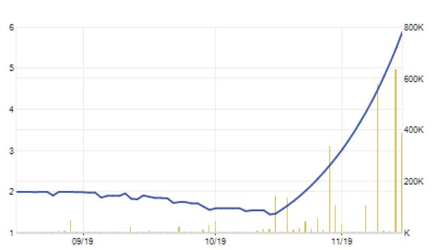 Cực kỳ khó hiểu tại Cotecland: Làm ăn thua lỗ, cổ phiếu tăng sốc hơn 300% - 2