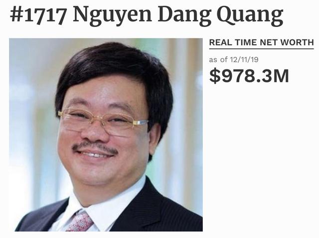 """""""Đại gia Masan"""" Nguyễn Đăng Quang bất ngờ rời danh sách tỷ phú USD - 1"""