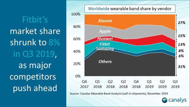 Xiaomi lần đầu tiên vượt Apple trong mảng thiết bị đeo thông minh - 2
