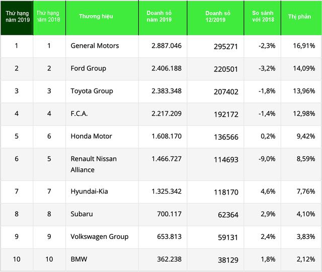10 thương hiệu bán nhiều xe nhất nước Mỹ năm 2019 - 4