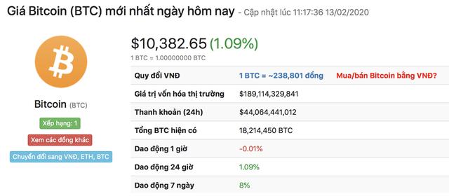 Bitcoin có đợt tăng giá mạnh bất thường nhờ... dịch Corona - 1