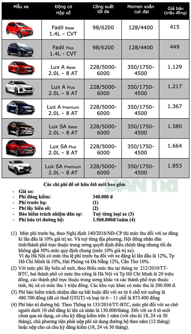 VinFast tiếp tục tăng giá xe theo lộ trình - 2