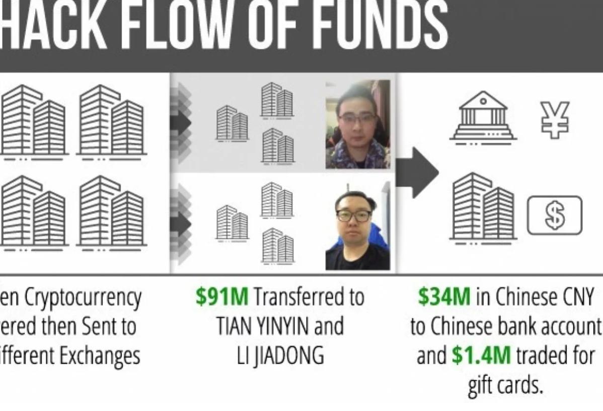 Hai công dân Trung Quốc bị cáo buộc rửa tiền 100 triệu USD cho tin tặc Bắc Triều Tiên