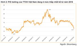 VNDirect: Nhà đầu tư không nên bán cổ phiếu bằng giá