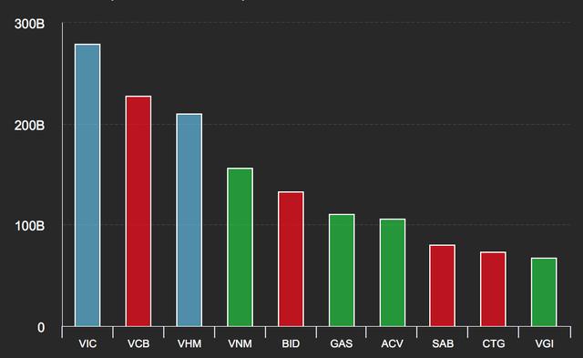 Cổ phiếu Vingroup bất ngờ giảm sàn, chứng khoán Việt bị chi phối mạnh - 1