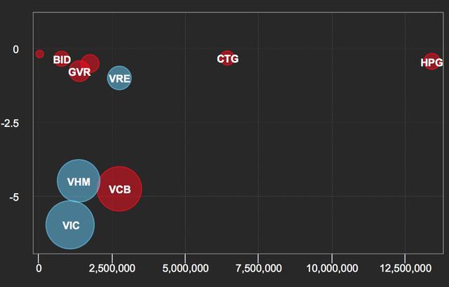 Cổ phiếu Vingroup bất ngờ giảm sàn, chứng khoán Việt bị chi phối mạnh - 2