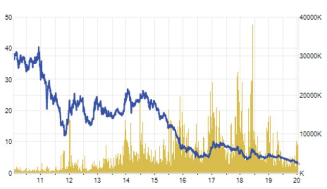 """Cổ phiếu Hoàng Anh Gia Lai xuống """"đáy lịch sử"""", tài sản bầu Đức giảm mạnh - 3"""