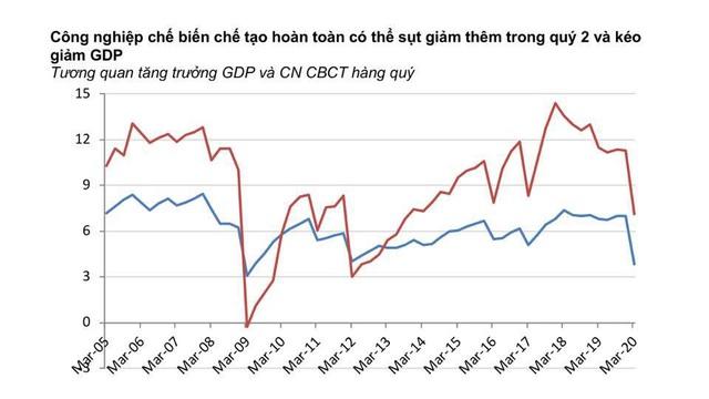 Việt Nam có nguy cơ tăng trưởng âm, điều mà khủng hoảng 2009 chưa xảy ra - 3