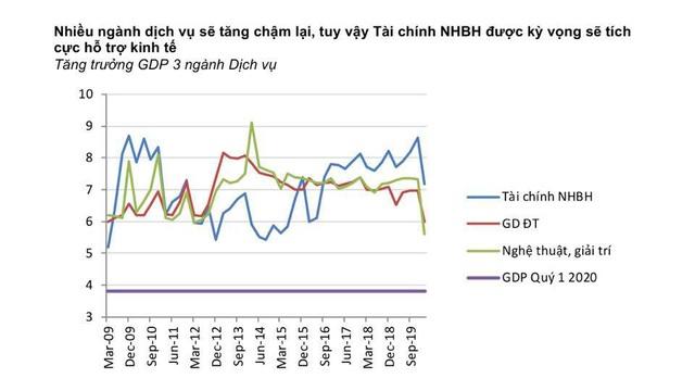 Việt Nam có nguy cơ tăng trưởng âm, điều mà khủng hoảng 2009 chưa xảy ra - 5