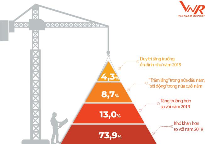 """""""Thấp cổ bé họng"""", tương lai mờ mịt với doanh nghiệp nhỏ ngành xây dựng"""