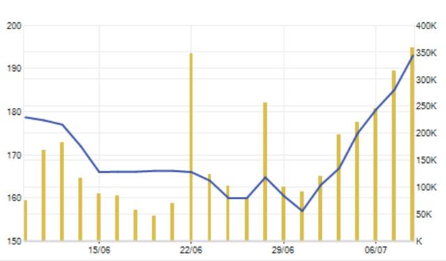 """Trước vụ thoái vốn """"khủng"""", cổ phiếu Sabeco tăng như vũ bão - 2"""