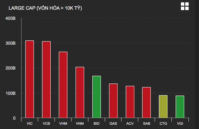 VN-Index đuối cả phiên khi cổ phiếu nhà Vingroup rủ nhau đi xuống - 2