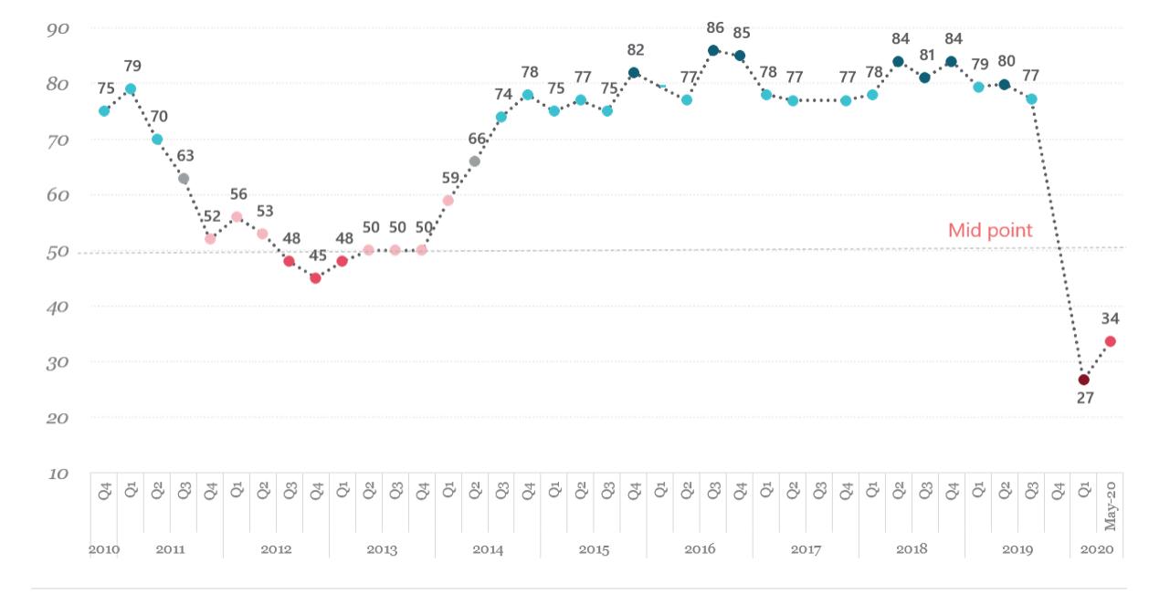 EuroCham: Chỉ số môi trường kinh doanh Việt Nam đã phục hồi từ đáy