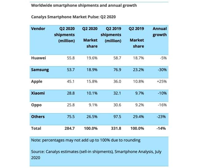 iPhone là điện thoại duy nhất bán chạy trong mùa dịch Covid-19 - 2