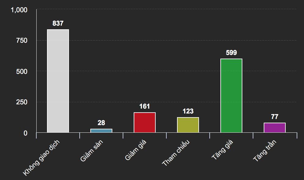 """""""Sốc nặng"""" với đà tăng ngoạn mục hơn 800% của một cổ phiếu"""