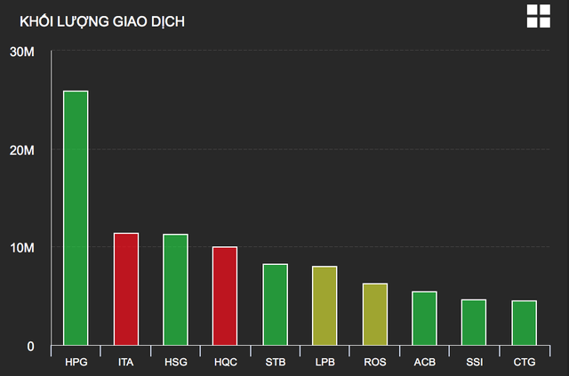 """""""Chai lì"""" với thông tin Covid-19, nhà đầu tư ào ào đổ tiền vào chứng khoán? - 1"""
